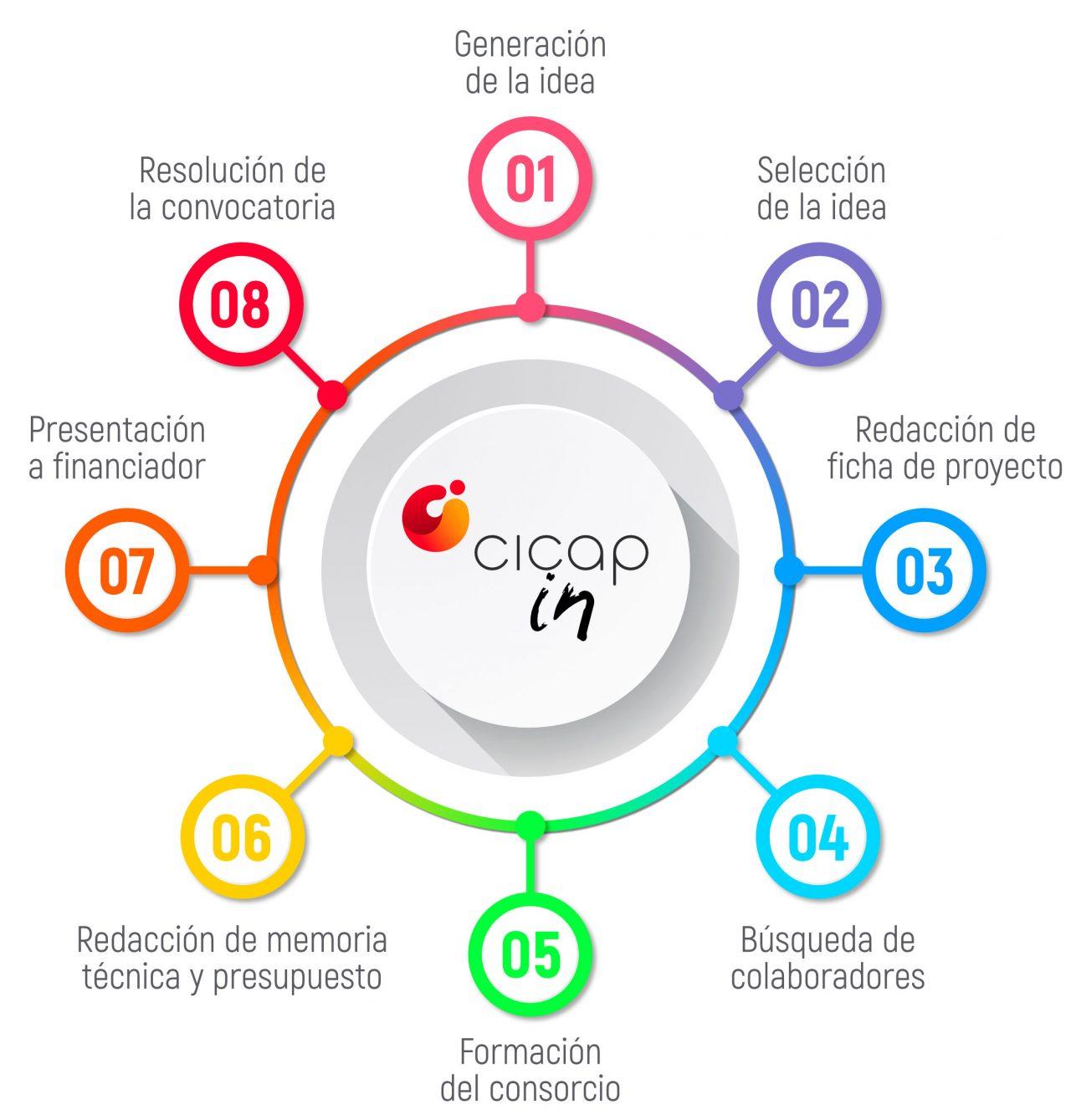 infografia-cicap-1280x1339